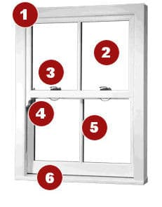 uPVC Window Features